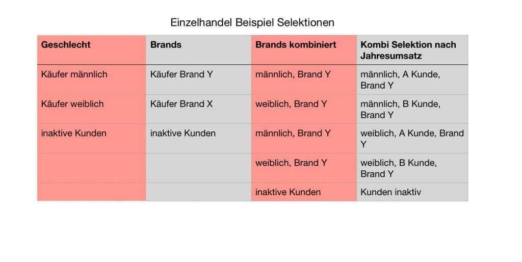 Newsletter Kategorien Einzelhandel Schulten Content Marketing